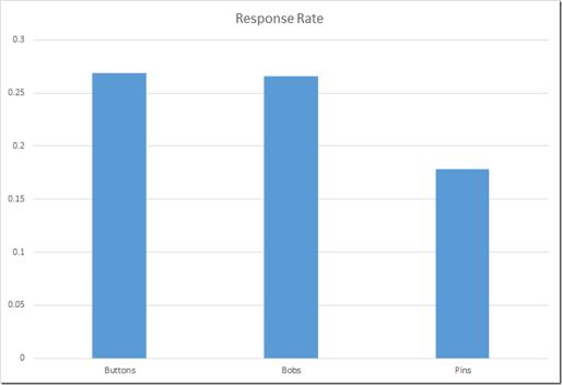 three column chart