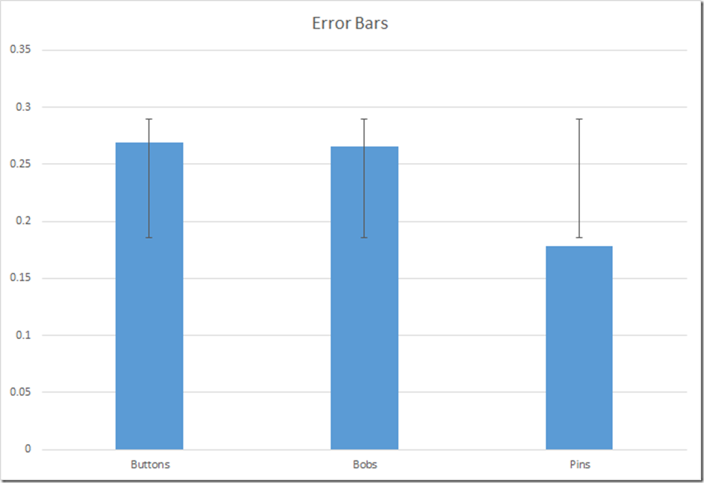 Adding Error Bars To Charts In Excel 2013 Nathan Brixius