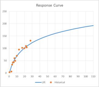 Sales Response Curve